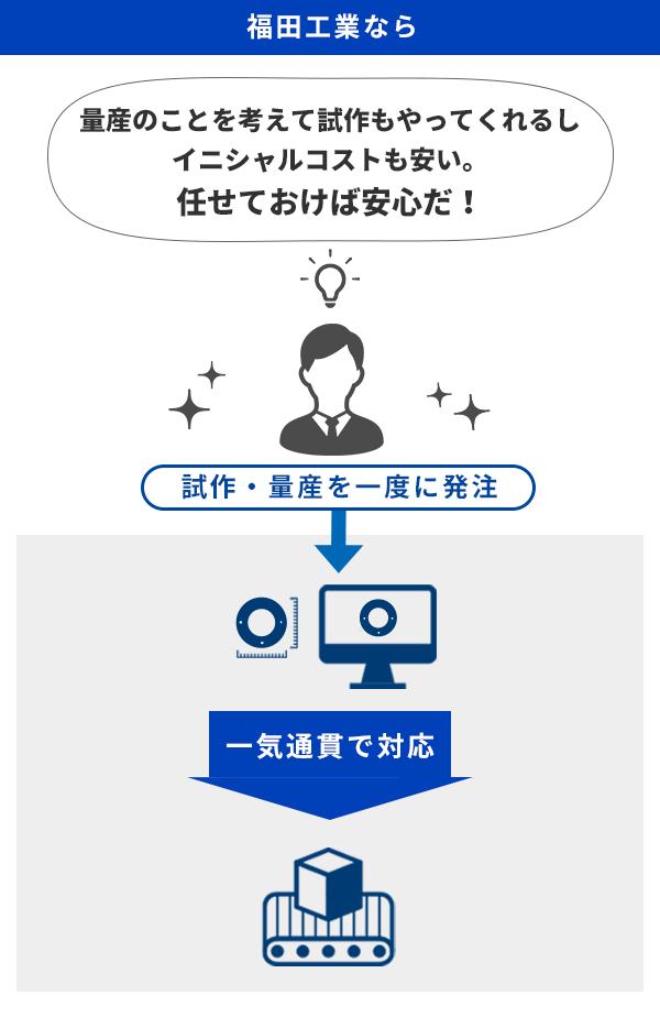 福田工業の提案