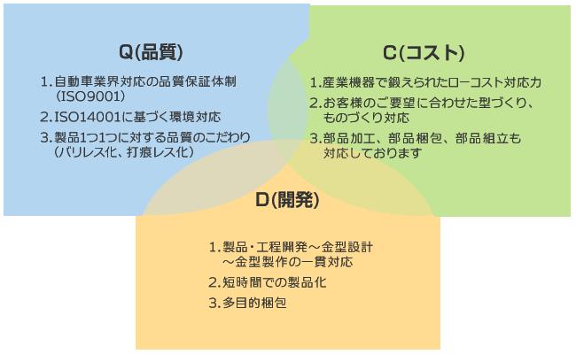 『Q(品質)・C(コスト)・D(開発)』1.自動車業界対応の品質保証体制 (ISO9001)、2.ISO14001に基づく環境対応、3.製品1つ1つに対する品質のこだわり (バリレス化、打痕レス化)/1.産業機器で鍛えられたローコスト対応力、2.お客様のご要望に合わせた型づくり、ものづくり対応、3.部品加工、部品梱包、部品組立も対応しております/1.製品・工程開発~金型設計 ~金型製作の一貫対応、2.短時間での製品化、3.多目的梱包