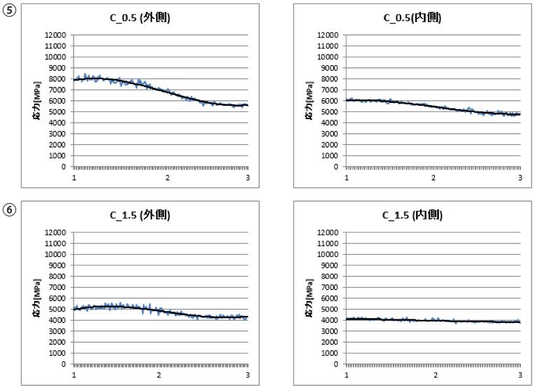 応力の解析 横軸は測定地点(図の数字位置)