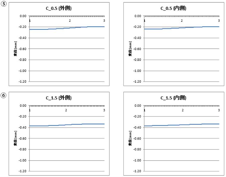 変位の解析 横軸は測定地点(図の数字位置)